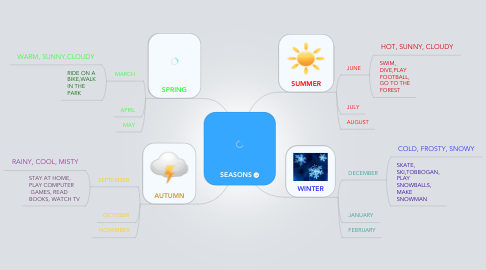 Mind Map: SEASONS