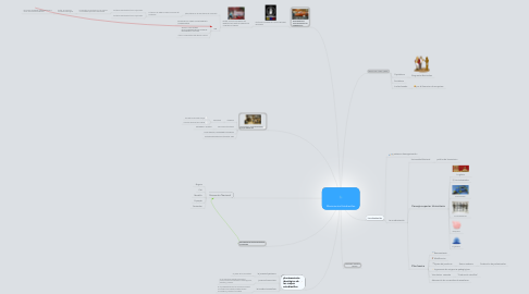 Mind Map: Movimientos Estudiantiles