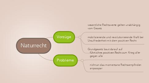 Mind Map: Naturrecht