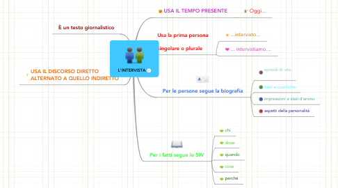 Mind Map: L'INTERVISTA