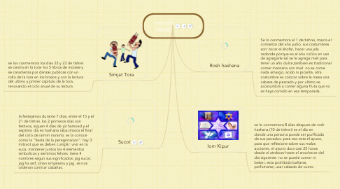 Mind Map: mes de tishrei