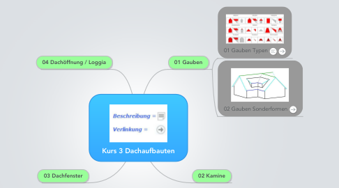 Mind Map: Kurs 3 Dachaufbauten