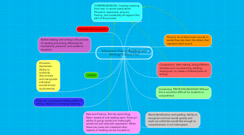 Mind Map: Interactive View of Reading and Writing/ Gimme Five