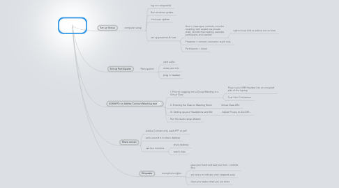 Mind Map: Setting up a virtual class or meeting