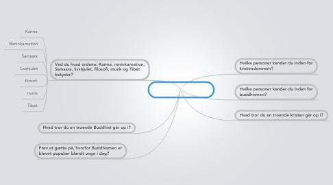 Mind Map: Intro Buddhismen