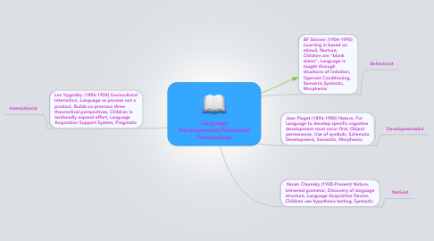 Mind Map: Language Developement:Theoretical Perspectives