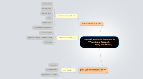 "Mind Map: research methods described in ""Visualizing Research""              (Gray and Malins)"