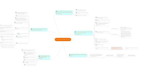 Mind Map: COMUNICADOR DIGITAL