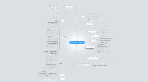 Mind Map: Oppimisprosessin suunnittelu