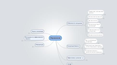 Mind Map: Управление