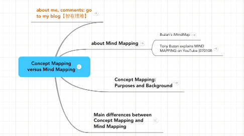 Mind Map: Concept Mapping versus Mind Mapping