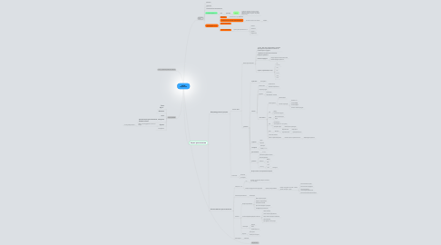 Mind Map: WOW