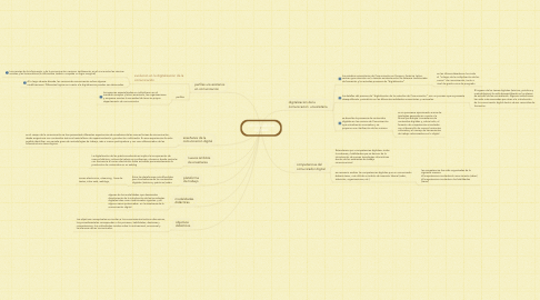 Mind Map: comunicadores digitales