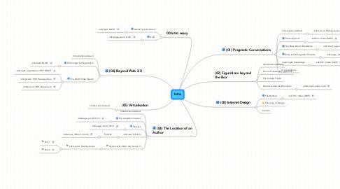 Mind Map: Intro