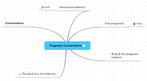 Mind Map: Pragmatic Conversations
