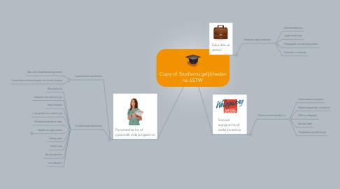 Mind Map: Copy of Studiemogelijkheden na 6STW