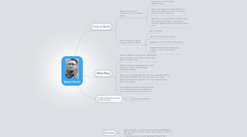 Mind Map: Bertolt Brecht