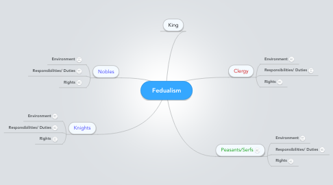 Mind Map: Fedualism