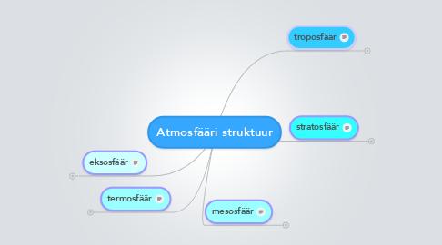 Mind Map: Atmosfääri struktuur