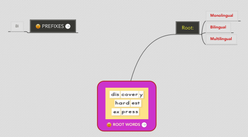 Mind Map: ROOT WORDS