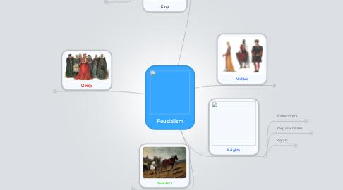 Mind Map: Feudalism