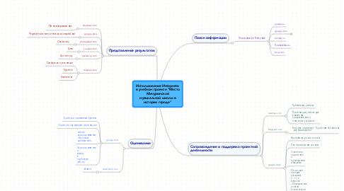 """Mind Map: Использование Интернета в учебном проекте """"Место Мичуринской музыкальной школы в истории города"""""""