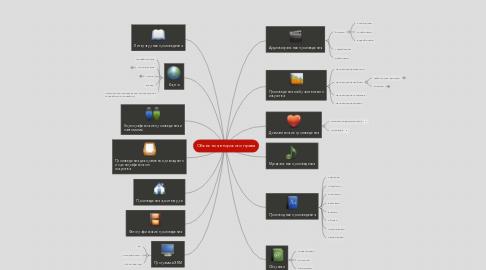 Mind Map: Обьекты авторского права