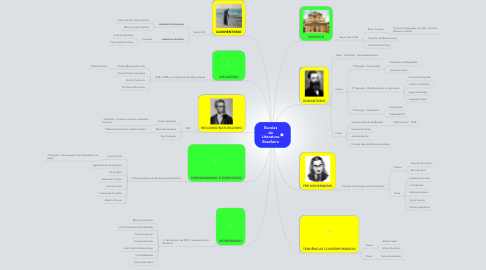 Mind Map: Escolas da Literatura Brasileira
