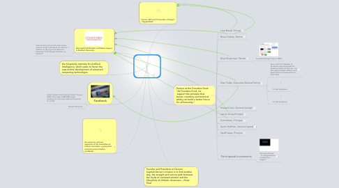 Mind Map: Peter Thiel