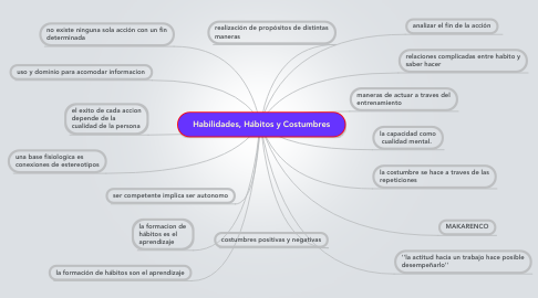 Mind Map: Habilidades, Hábitos y Costumbres