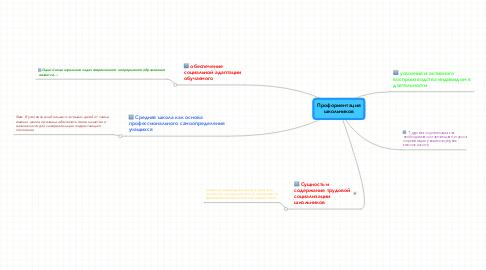 Mind Map: Профориентацияшкольников