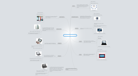 Mind Map: Different Types of Computer