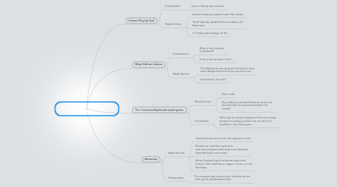 Mind Map: Blade Runner and Frankenstein Theme