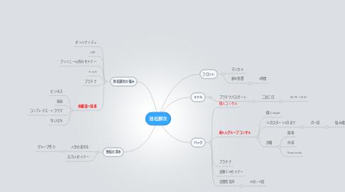 Mind Map: 池松耕次