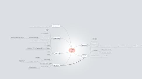 Mind Map: sisustuksen synty