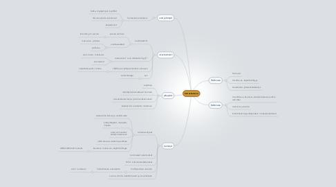 Mind Map: herraskartano