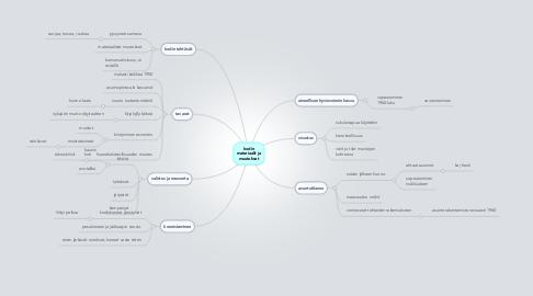 Mind Map: kodin materiaalit ja muutokset