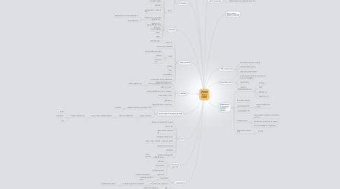 Mind Map: rakennetun ympäristön muutos ja asumisen mullistus