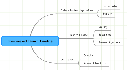 Mind Map: Compressed Launch Timeline