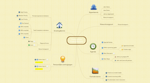 Mind Map: Persoonlijke Praktijktheorie