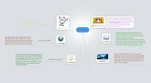 Mind Map: A.S.P.E.C.T
