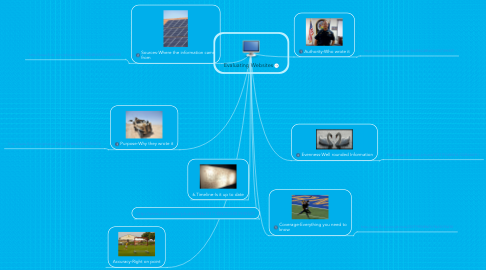 Mind Map: Evaluating Websites