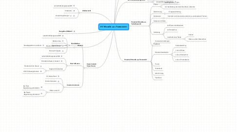 Mind Map: EV Moodle aus Trainersicht
