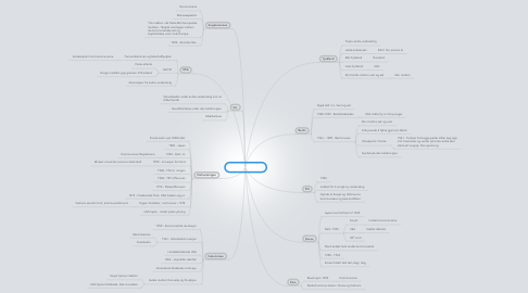 Mind Map: Den kalde krigen