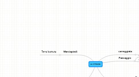 Mind Map: LA STRADA