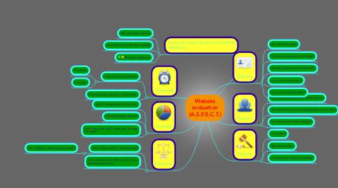 Mind Map: Website evaluation (A.S.P.E.C.T.)