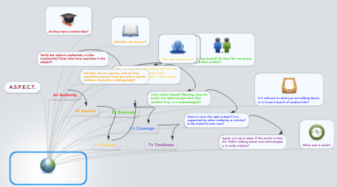 Mind Map: How To Check Website Credibility