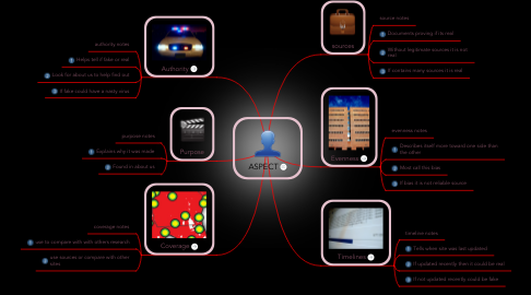 Mind Map: ASPECT