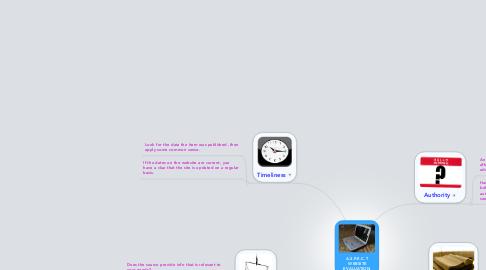 Mind Map: A.S.P.E.C.T  WEBSITE EVALUATION