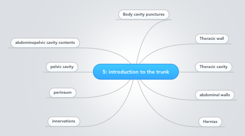 Mind Map: 5: introduction to the trunk